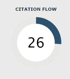 Citation Flow (in Site Explorer)